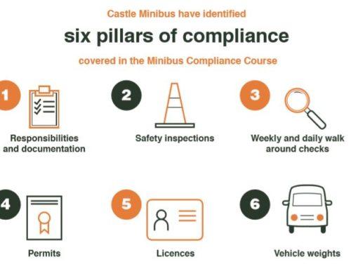 Castle's 6 pillars of compliance