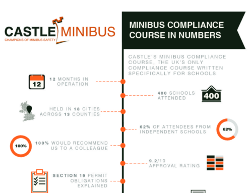The Minibus Compliance Course in numbers