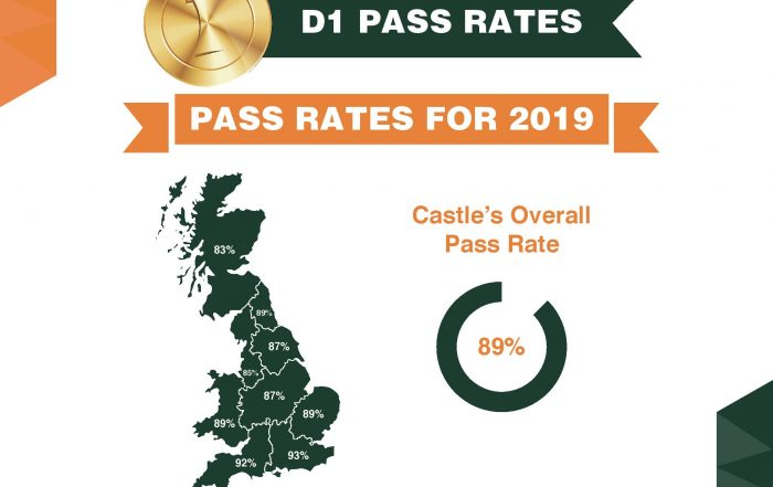 UK map of D1 pass rates with Castle Minibus
